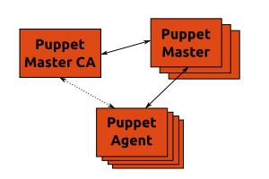puppet mathiaz 39 s weblog
